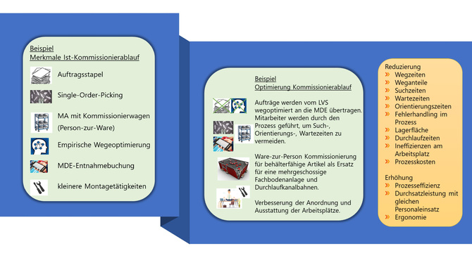 Beispiel Prozessoptimierung eines manuellen Kommissionierprozesses